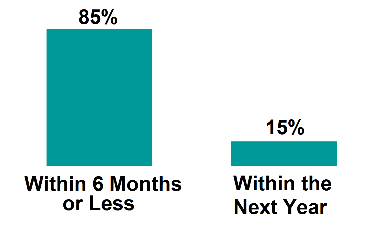 Graph: 85% need more info within 6 months or less; 15% within the next year.